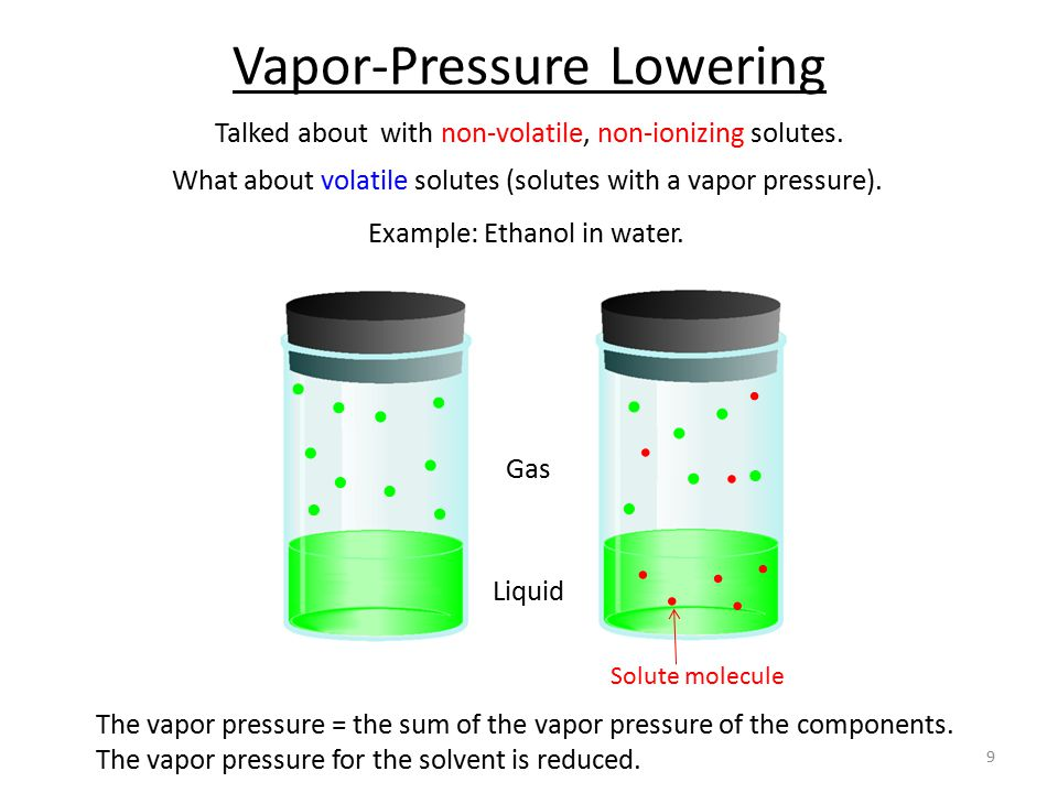 Vapour pressure of liquids solution solutions class 12 chemistry.