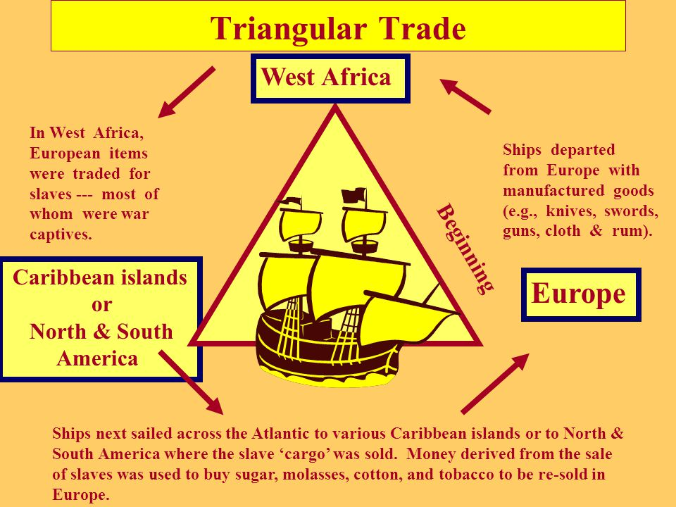 triangular trade items traded