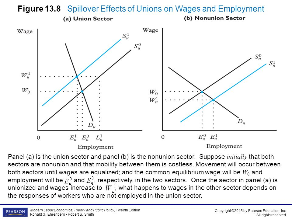 impact of trade unions on wages