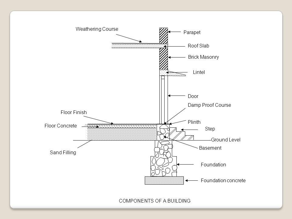 Building Components Sub Structure Super Structure Ppt
