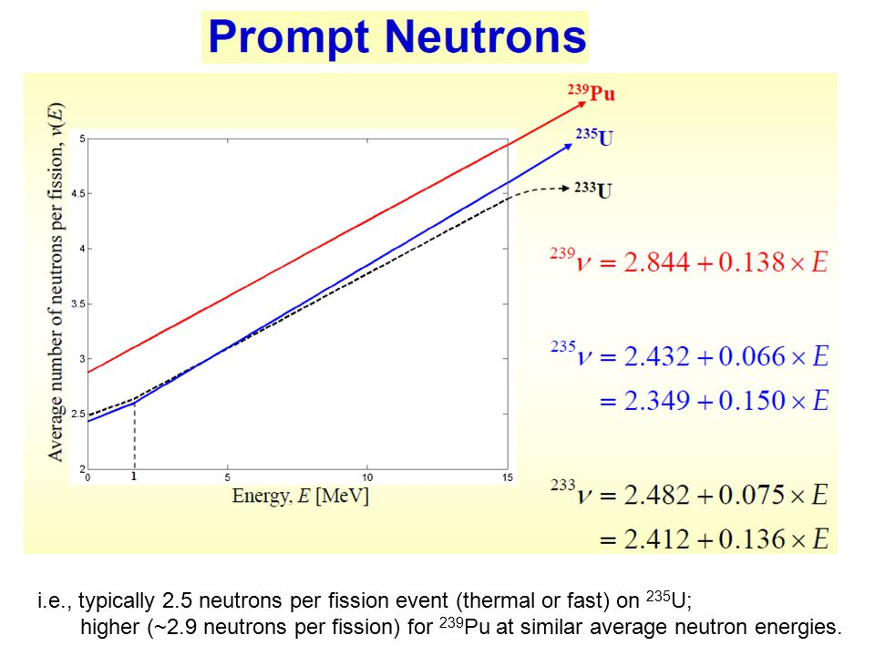 Basic Physics of Nuclear Reactors - ppt download