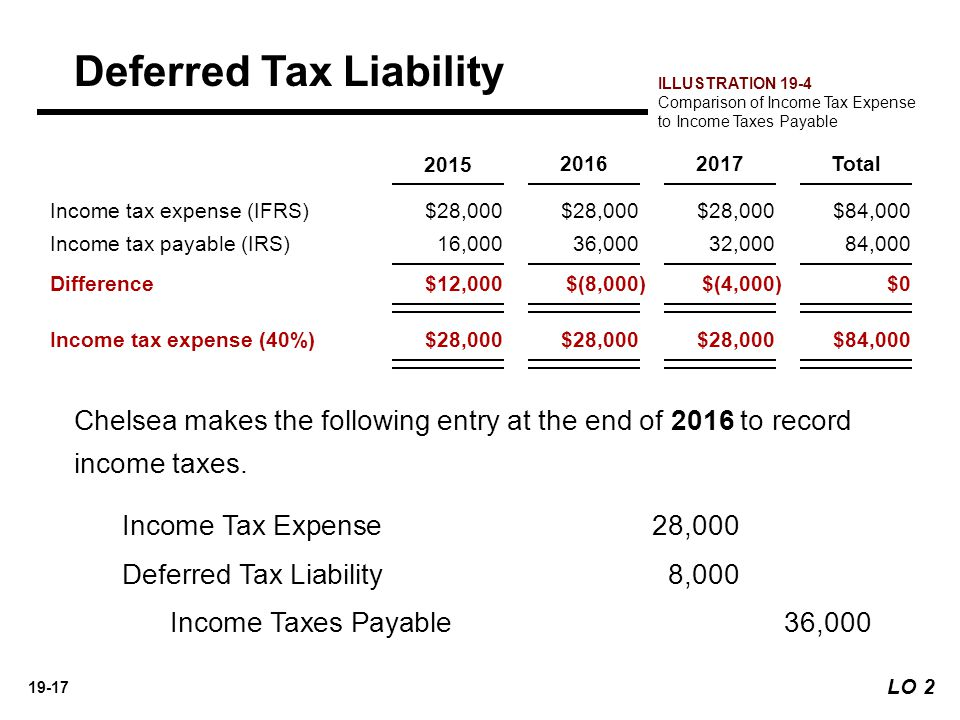 discounting deferred tax liability Discuss the arguments for and against discounting the deferred tax charge.