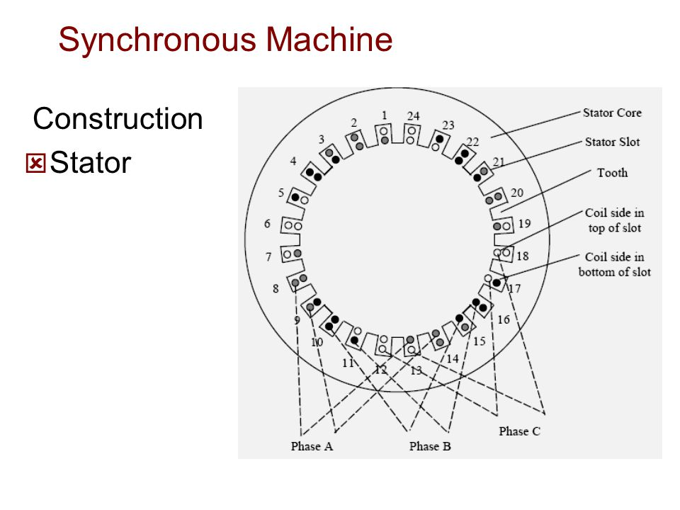 Synchronous Machine Construction Stator