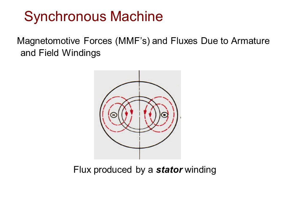 Synchronous Machine Magnetomotive Forces (MMF's) and Fluxes Due to Armature and Field Windings.