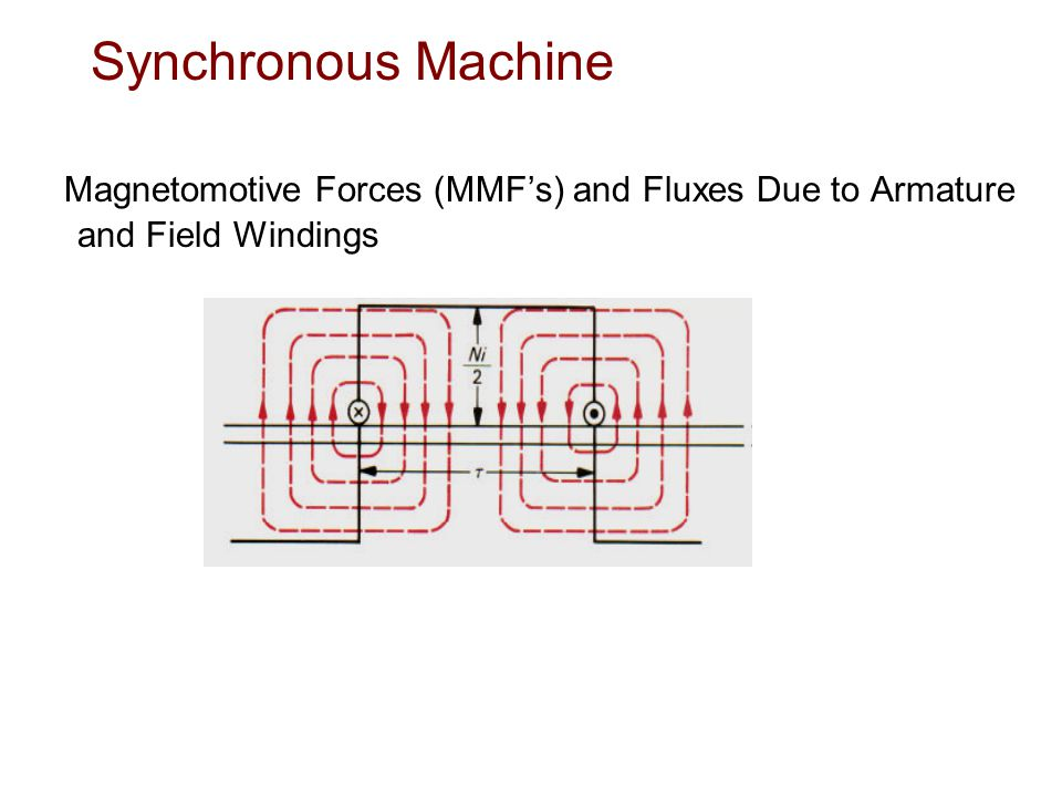 Synchronous Machine Magnetomotive Forces (MMF's) and Fluxes Due to Armature and Field Windings