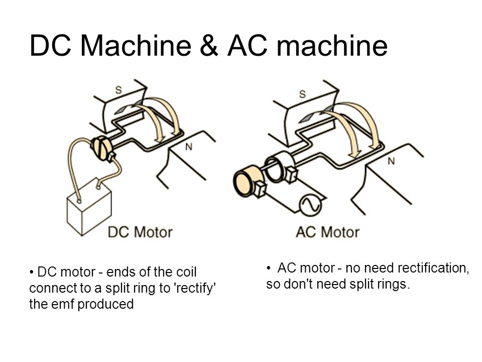 DC Machine & AC machine AC motor - no need rectification, so don t need split rings.