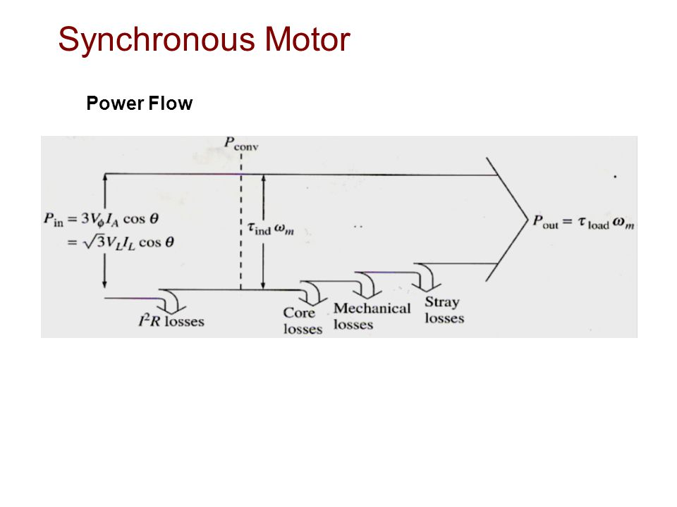 Synchronous Motor Power Flow