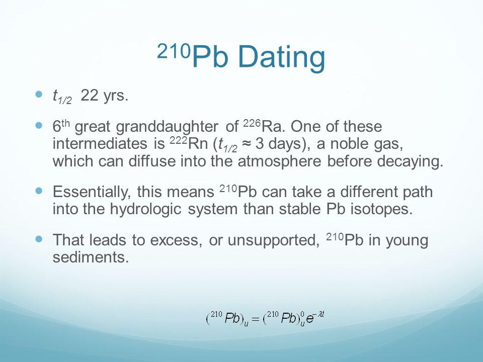 210pb dating sediments