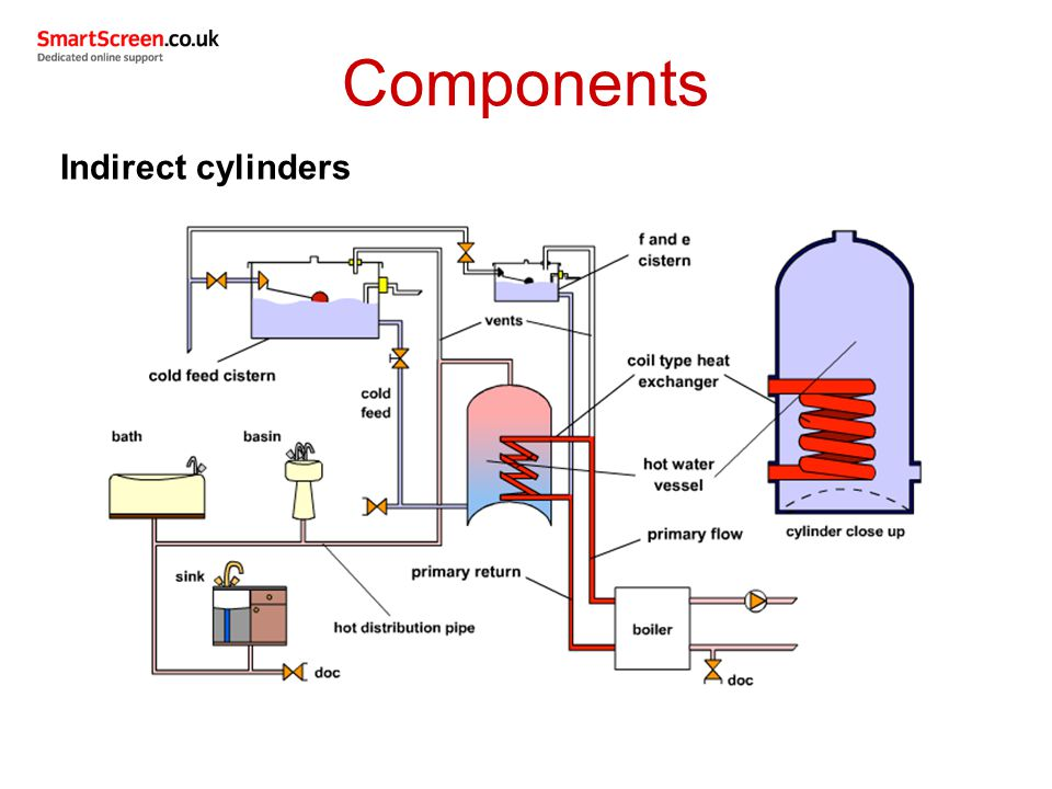 Unit 206: Domestic hot water systems - ppt download