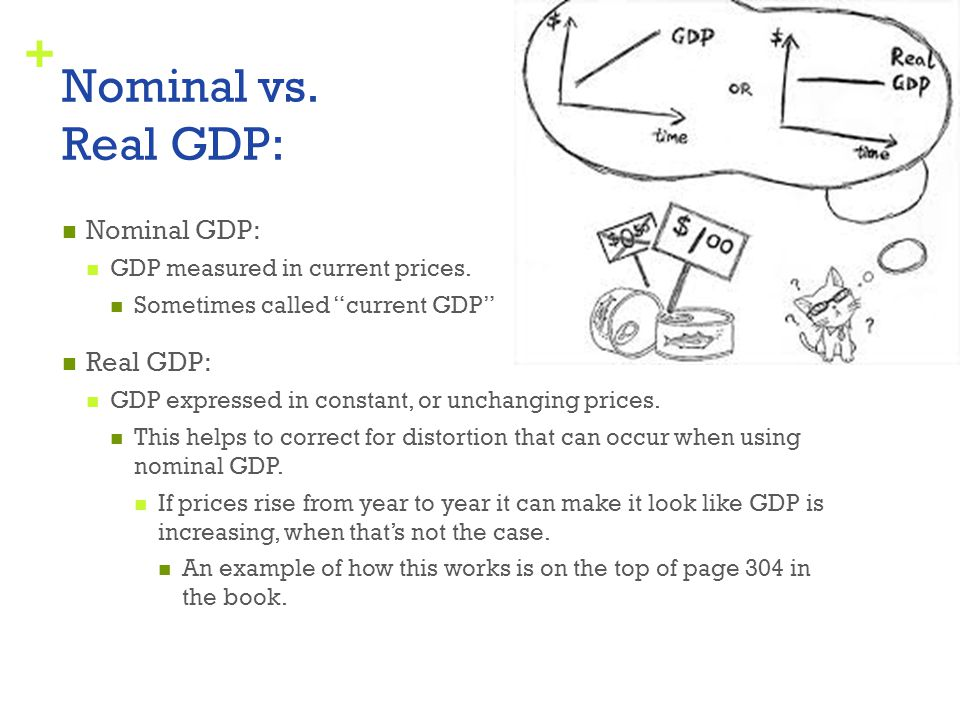 Nominal vs. Real GDP: Nominal GDP: Real GDP: