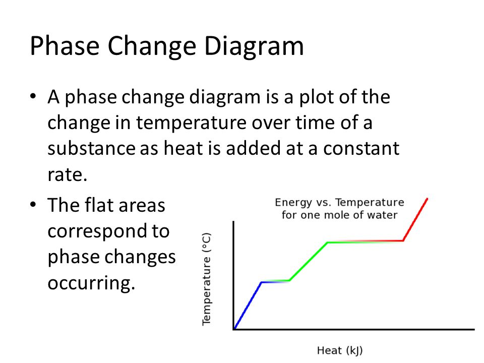 Phase Change Diagram With Temperature Trusted Wiring Diagrams