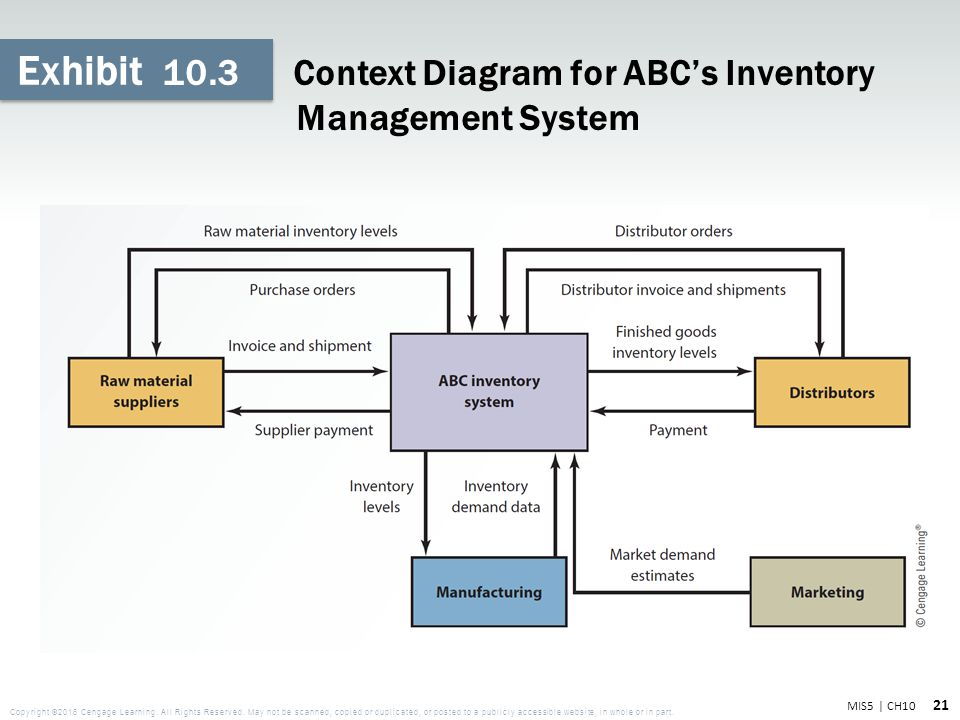 Copyright 2016 cengage learning all rights reserved ppt download 21 103 context diagram for abcs inventory management system ccuart Image collections