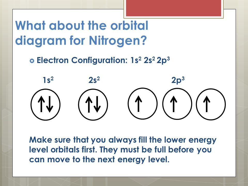 Orbital Diagram For Niobium Wiring Library