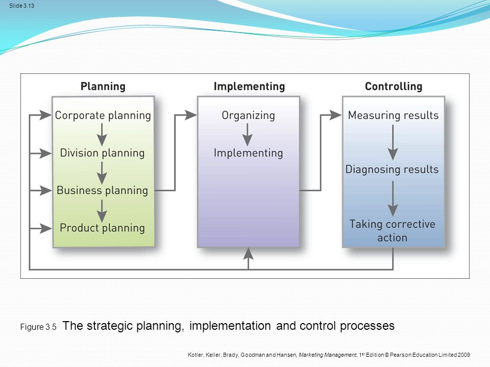 Figure 3.5 The strategic planning, implementation and control processes