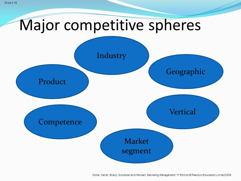 Major competitive spheres