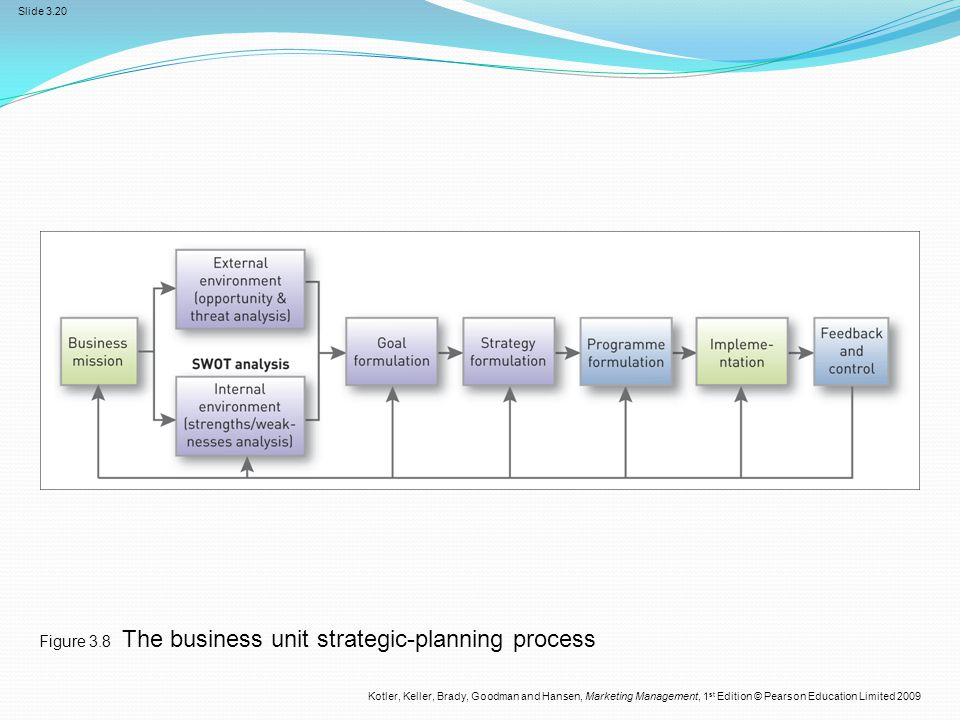 Figure 3.8 The business unit strategic-planning process