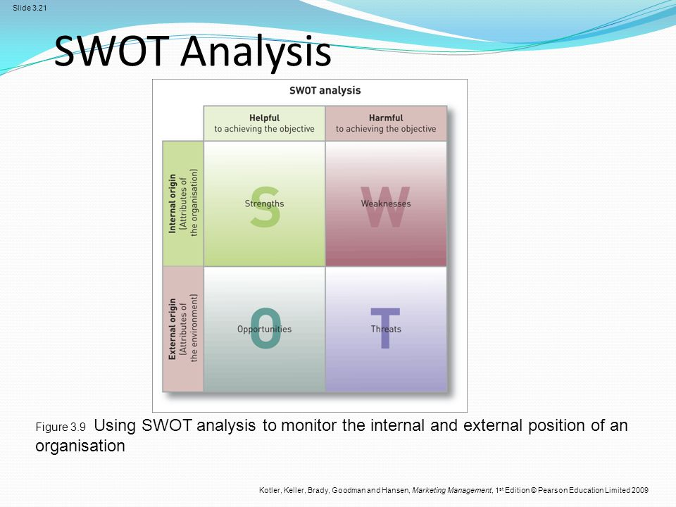 SWOT Analysis Figure 3.9 Using SWOT analysis to monitor the internal and external position of an organisation.