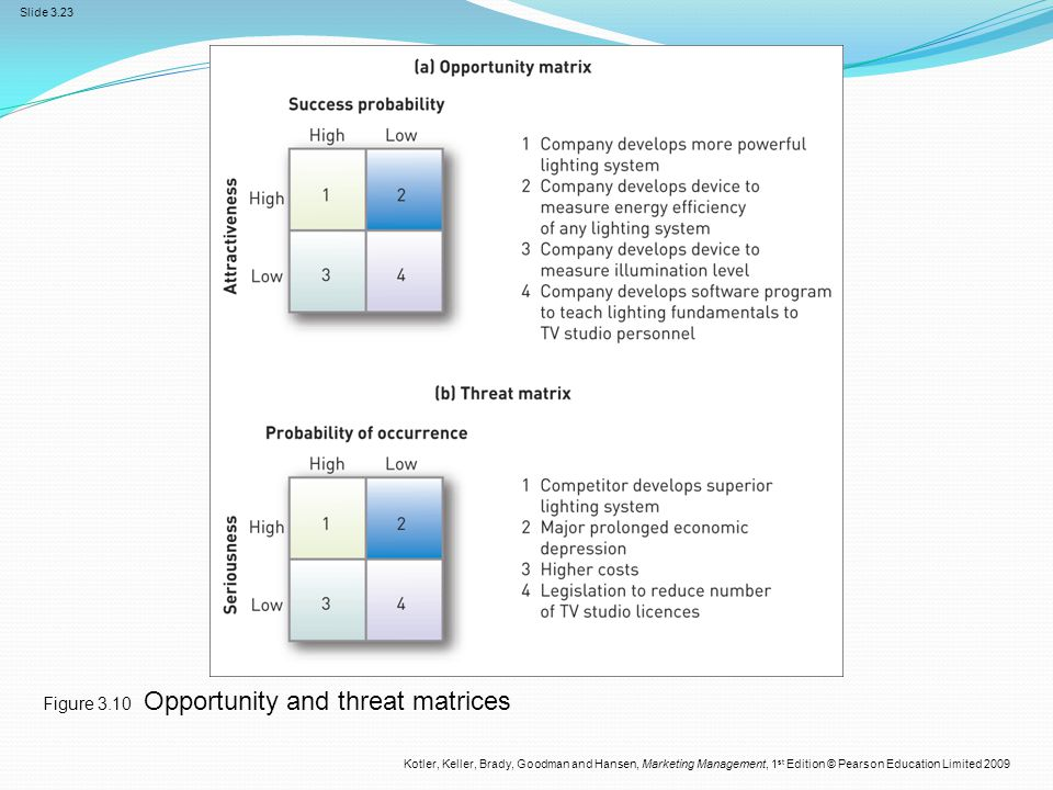 Figure 3.10 Opportunity and threat matrices