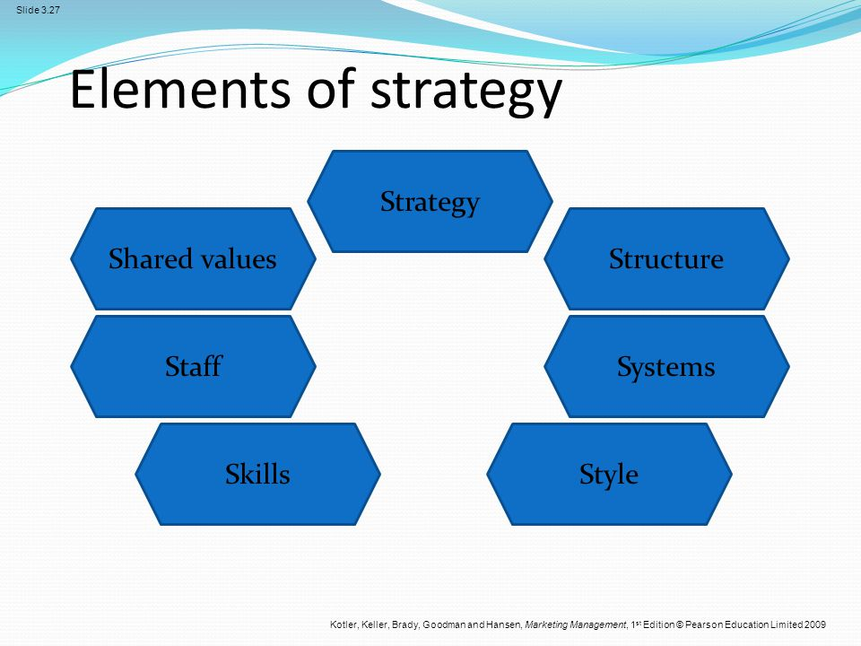 Elements of strategy Strategy Shared values Structure Staff Systems