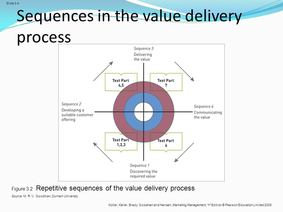 Sequences in the value delivery process