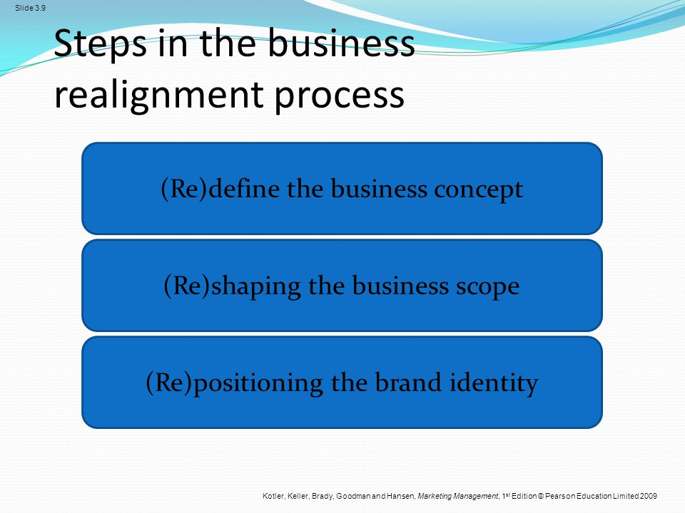 Steps in the business realignment process