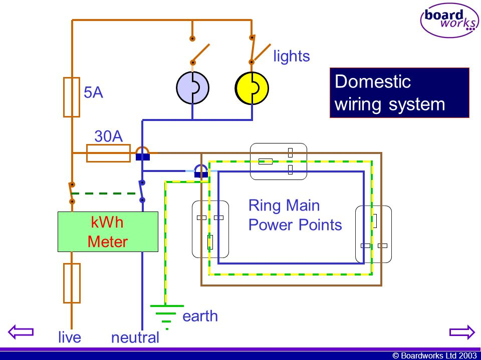 ks4 electricity mains electricity ppt video online download rh slideplayer com domestic wiring system in india domestic wiring system ppt