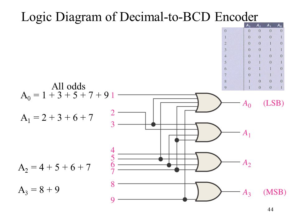 Chapter 6 Functions Of Combinational Logic Ppt Video Online Download