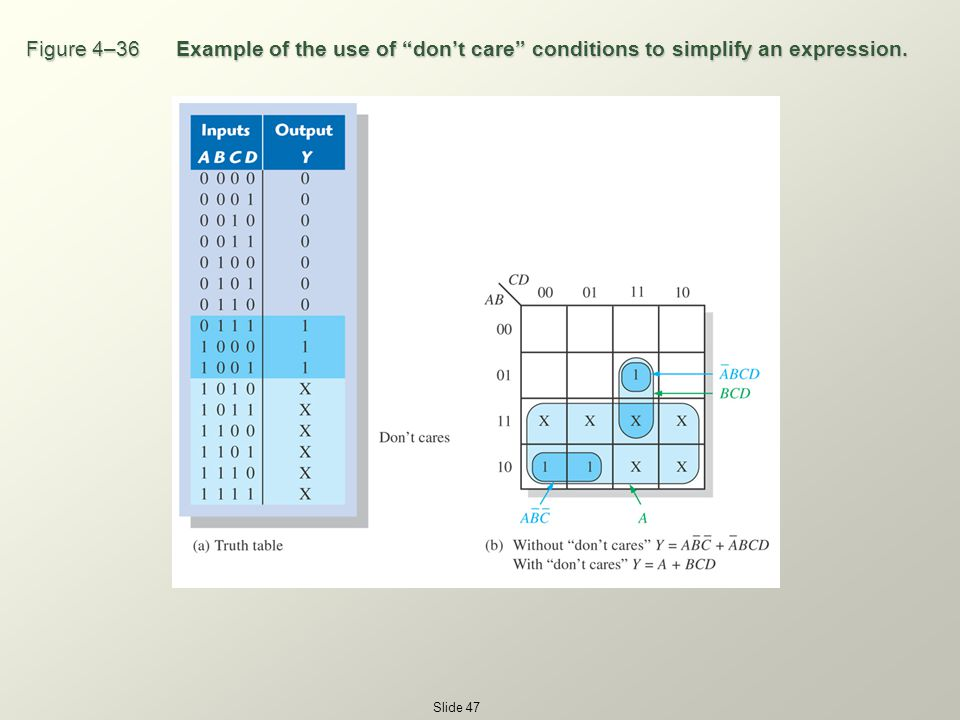 CHAPTER 4 Boolean Algebra and Logic Simplification - ppt