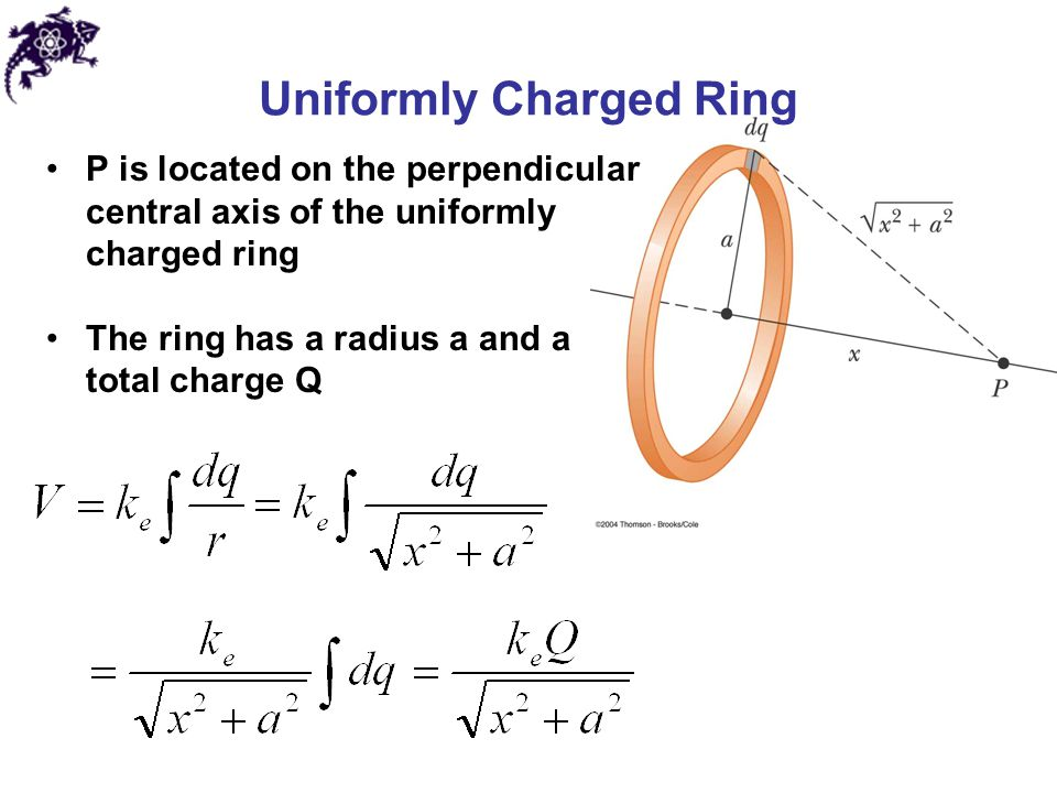 Electric Potential Along Axis Of Uniformly Charged Ring