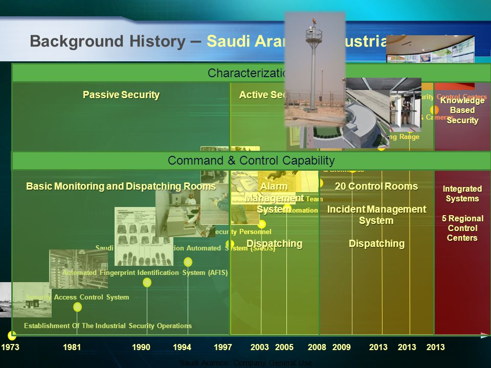 Saudi Aramco Industrial Security Operation's C2 Roadmap