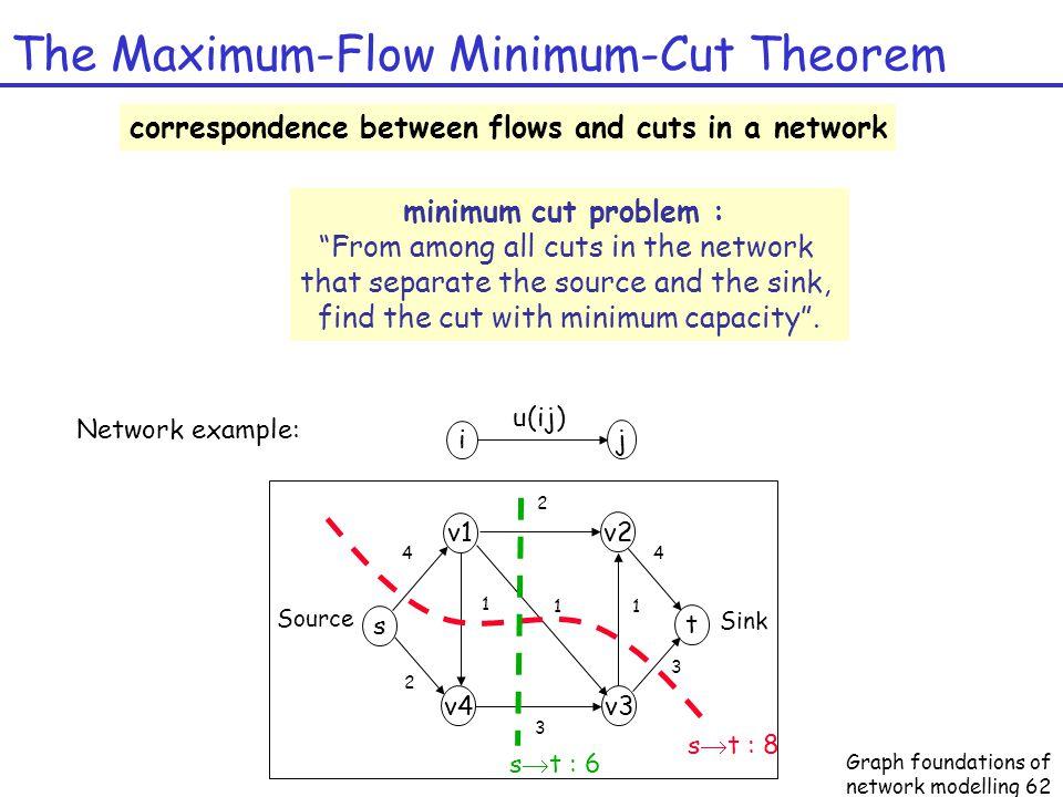 13. Lecture ws 2008/09bioinformatics iii1 v13: max-flow min-cut.