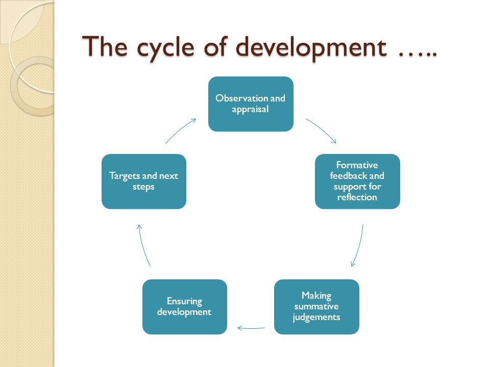 The cycle of development …..