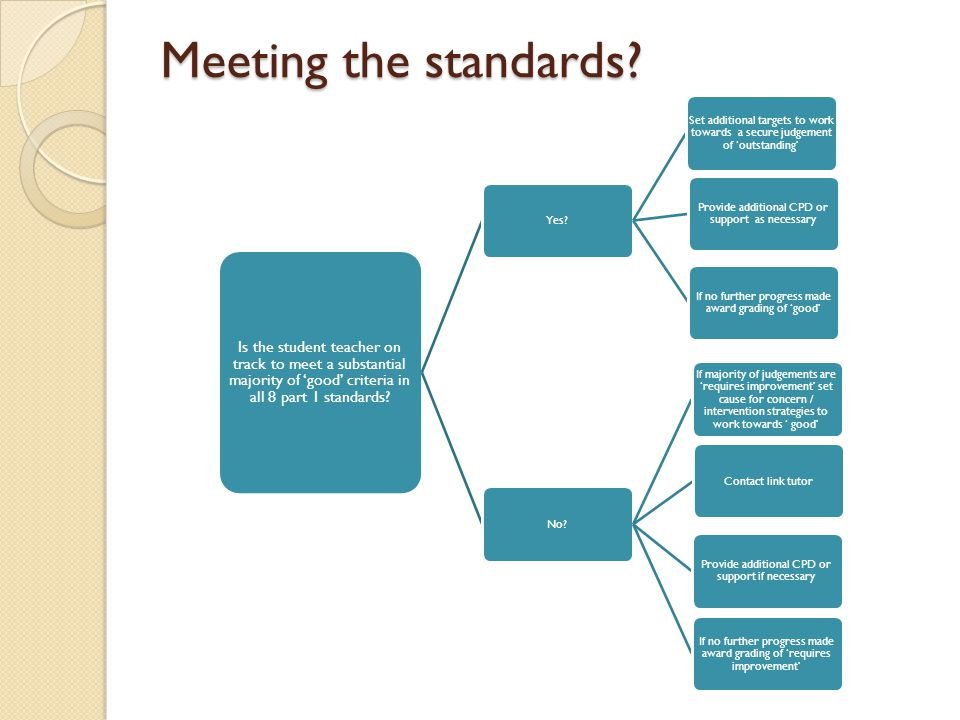 Meeting the standards Is the student teacher on track to meet a substantial majority of 'good' criteria in all 8 part 1 standards