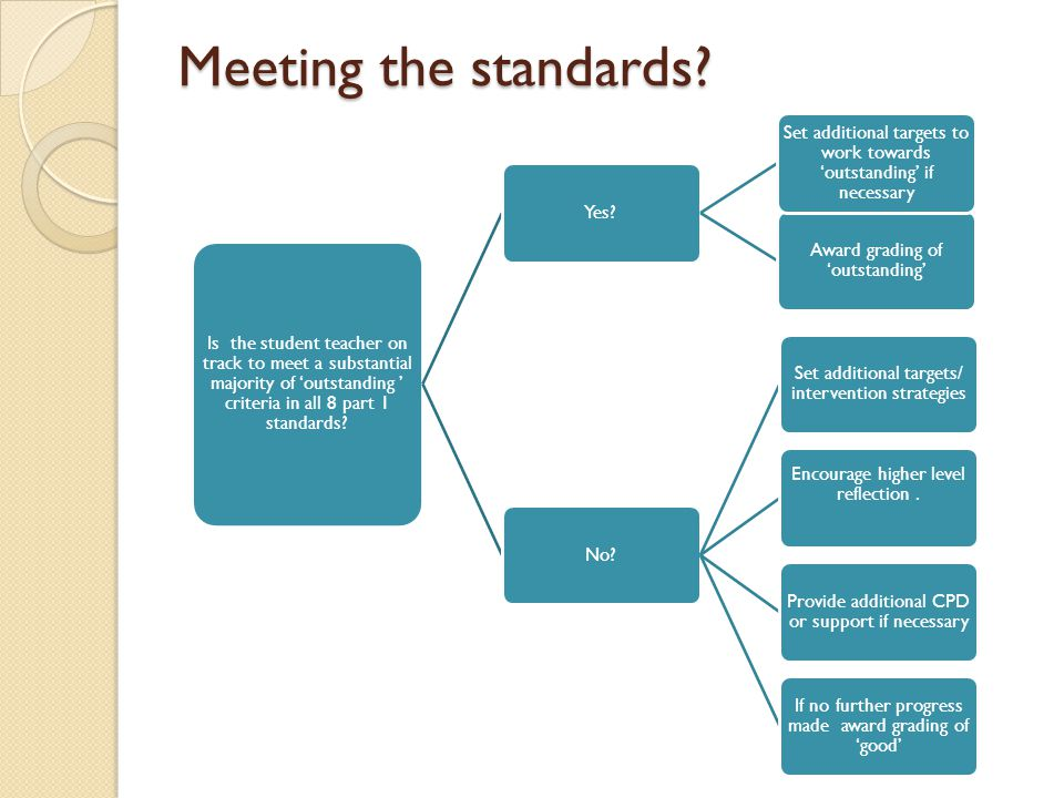 Meeting the standards Is the student teacher on track to meet a substantial majority of 'outstanding ' criteria in all 8 part 1 standards