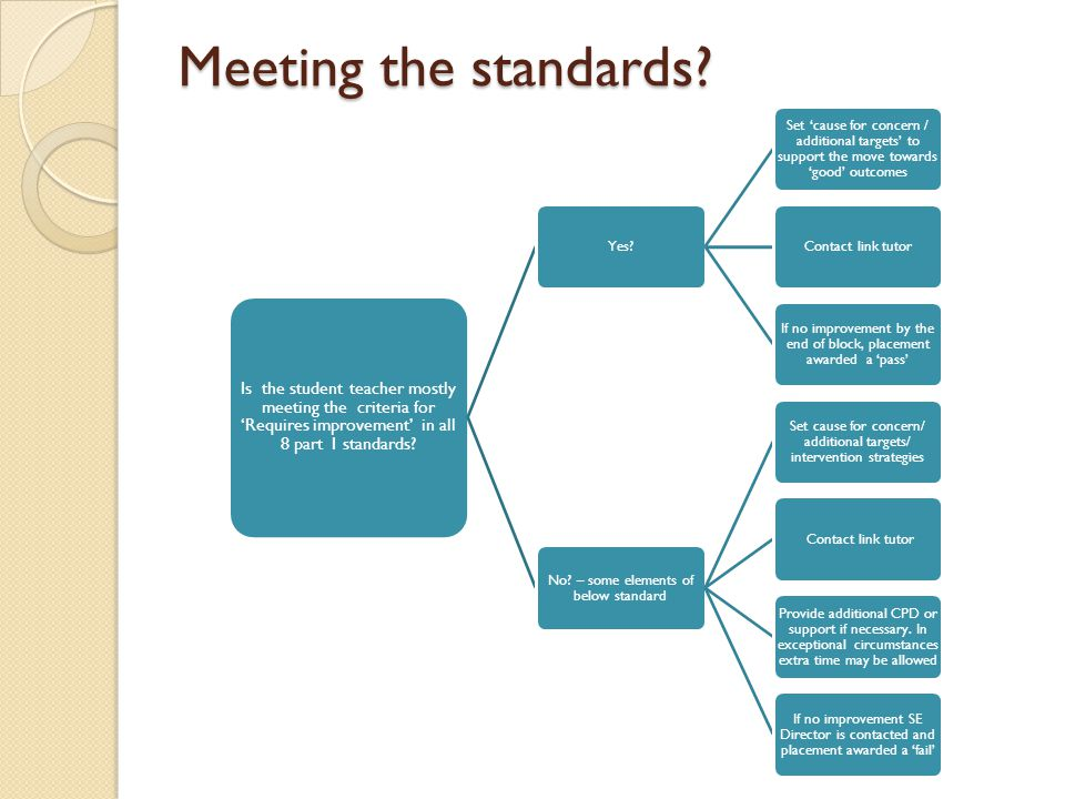 Meeting the standards Is the student teacher mostly meeting the criteria for 'Requires improvement' in all 8 part 1 standards