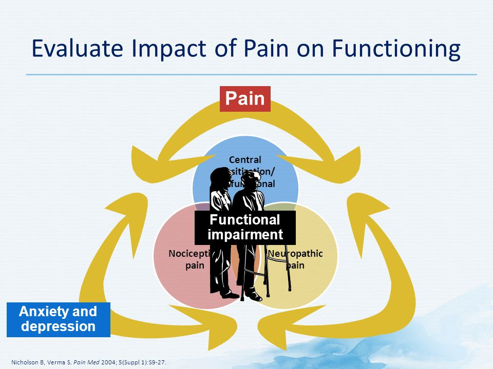 Central sensitization/ dysfunctional pain