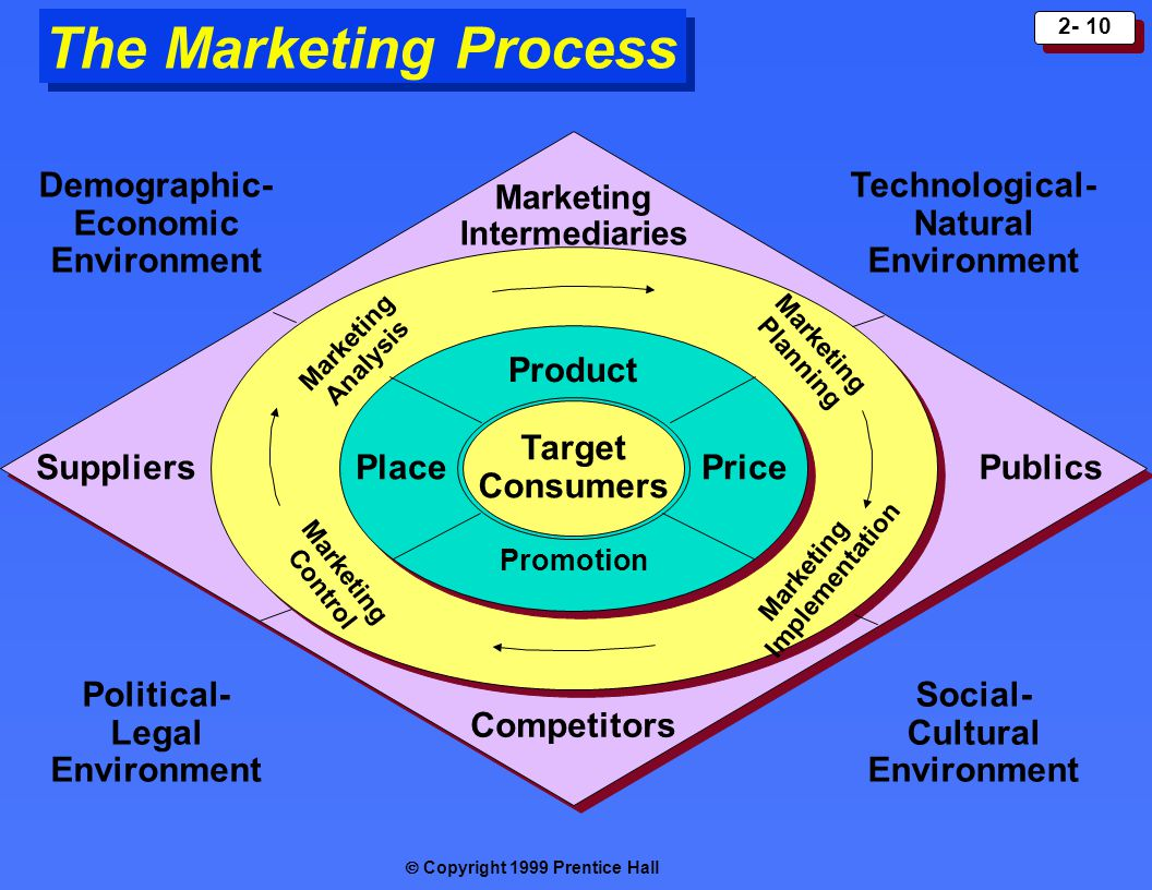 The Marketing Process Target Consumers Product Place Price Competitors
