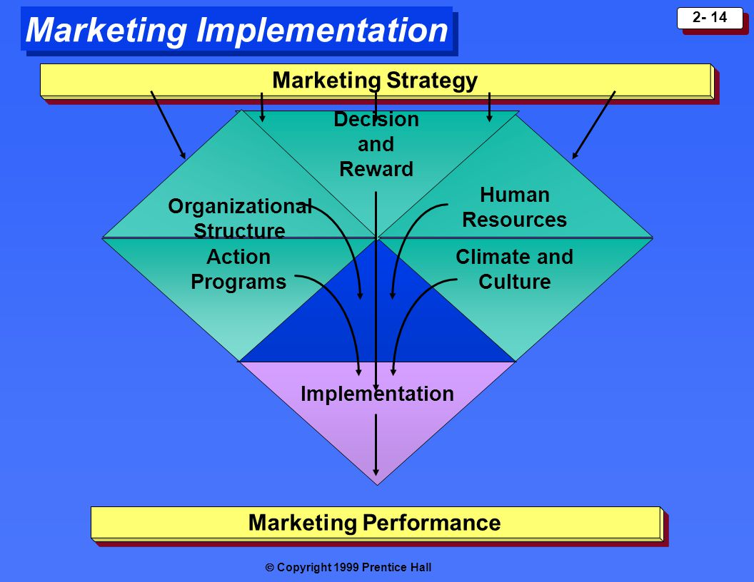 Marketing Implementation