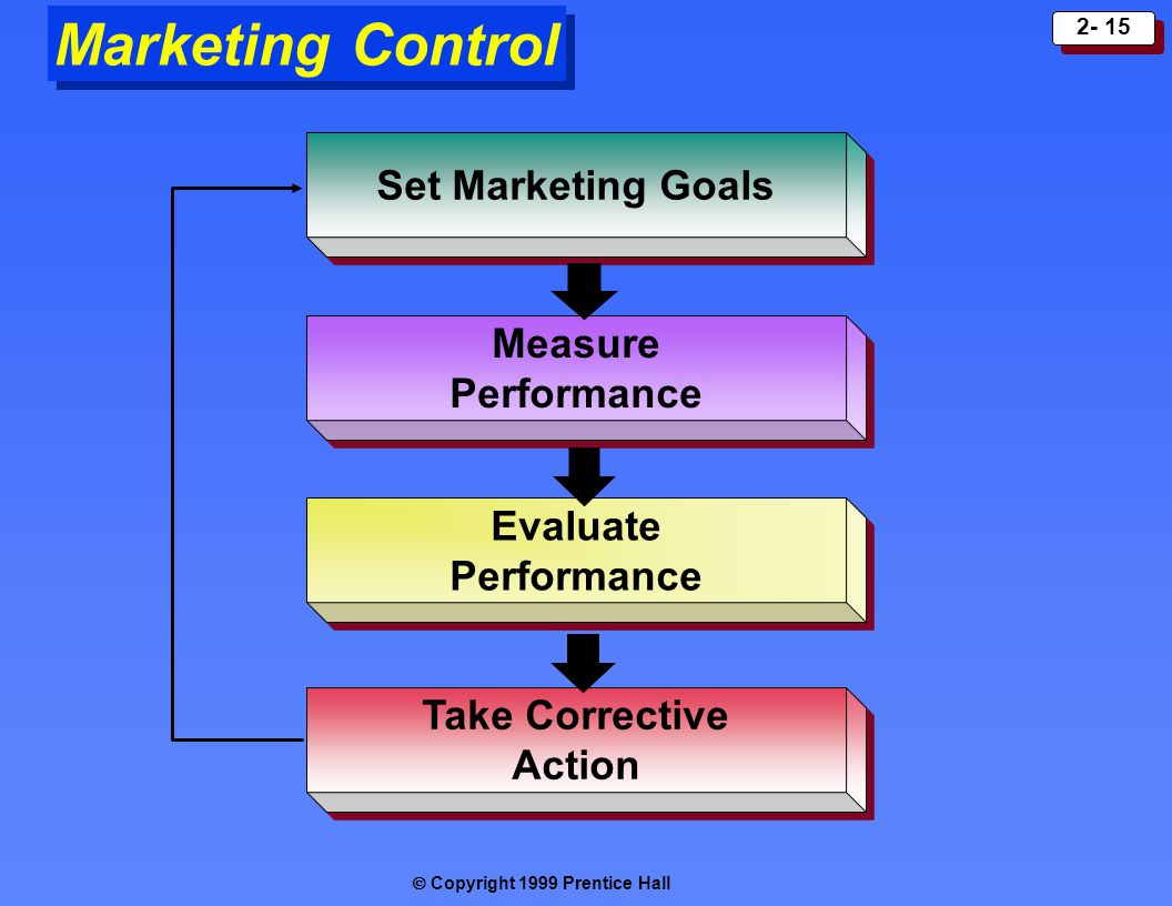 Marketing Control Set Marketing Goals Measure Performance Evaluate