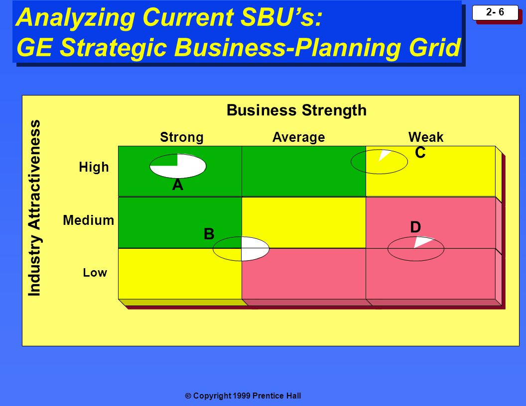 Analyzing Current SBU's: GE Strategic Business-Planning Grid