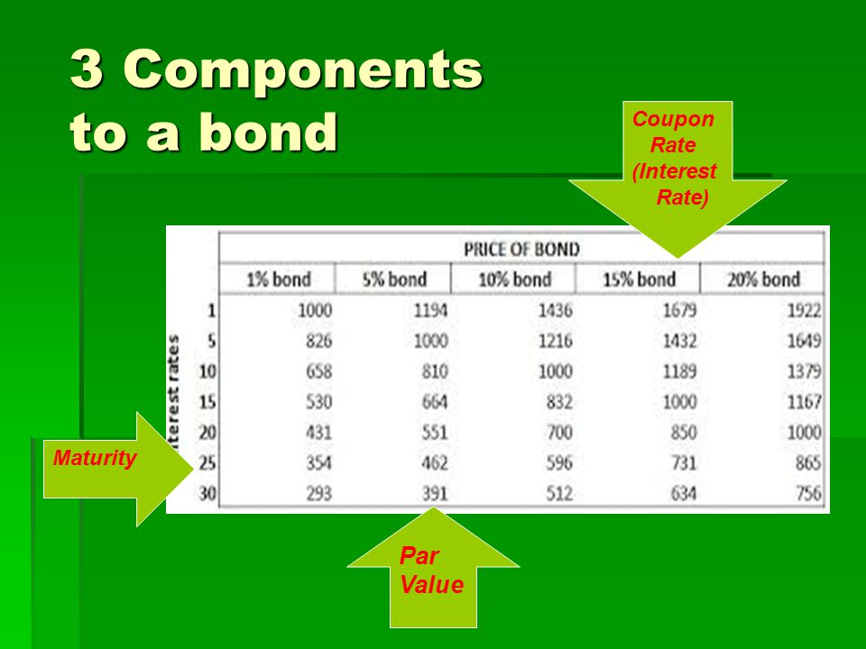 3 Components to a bond Coupon Rate (Interest Rate) Maturity Par Value