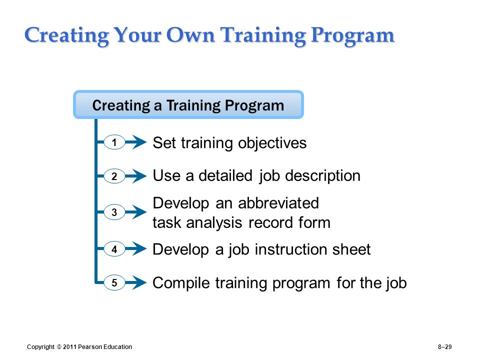 Creating Your Own Training Program