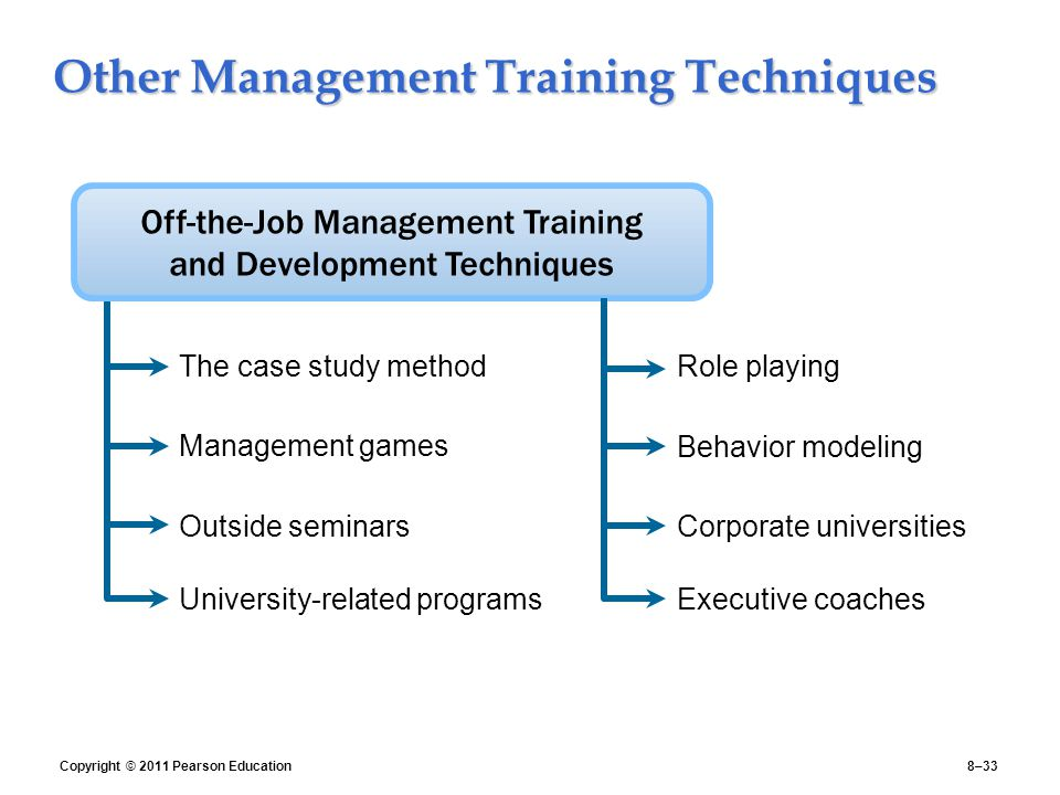 Other Management Training Techniques