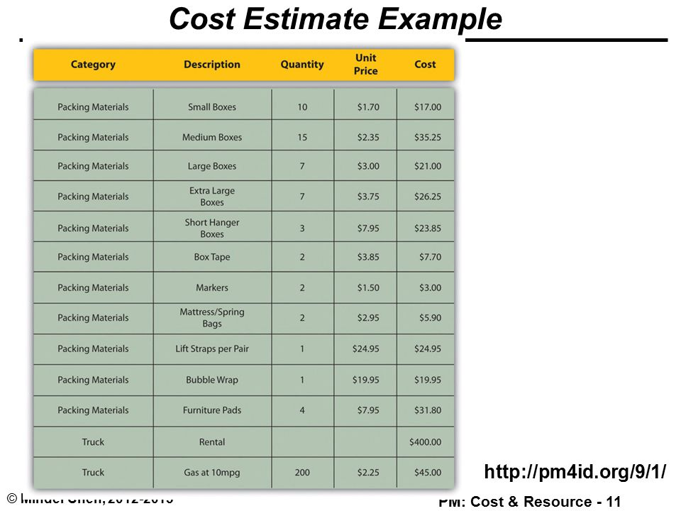 this is a sample cost estimating excel sheet it is a useful