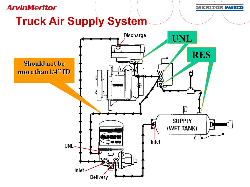 Air Brake Systems Ppt Download
