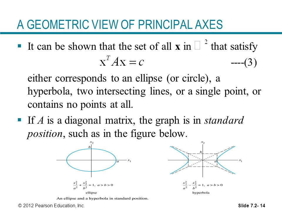 A GEOMETRIC VIEW OF PRINCIPAL AXES
