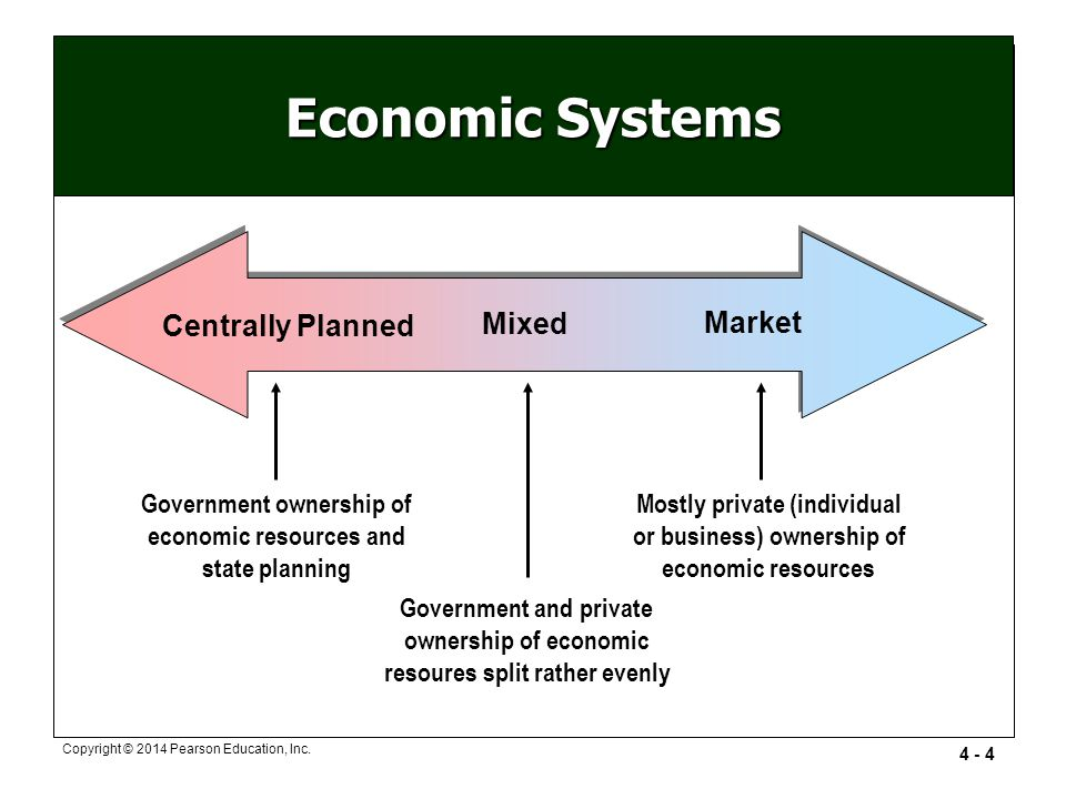 difference between free market and command economy
