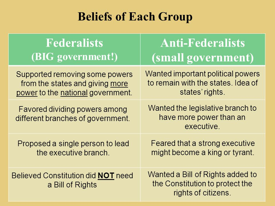 federalists vs anti federalists ppt download