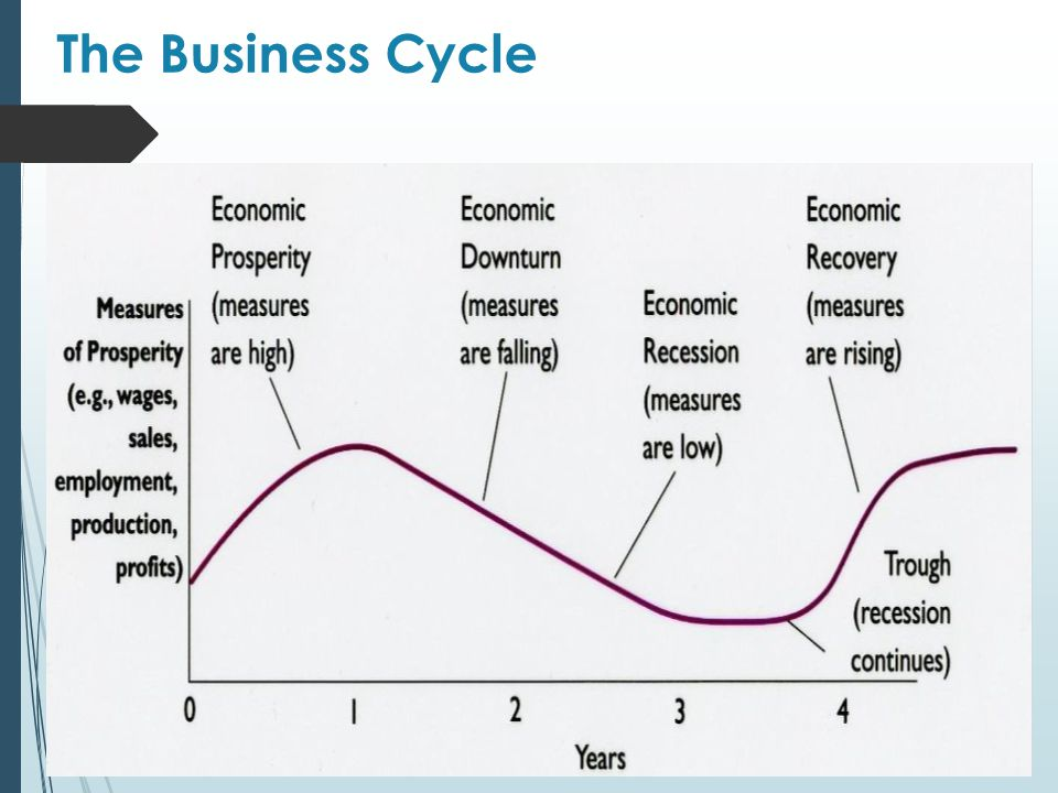 business cycle depression