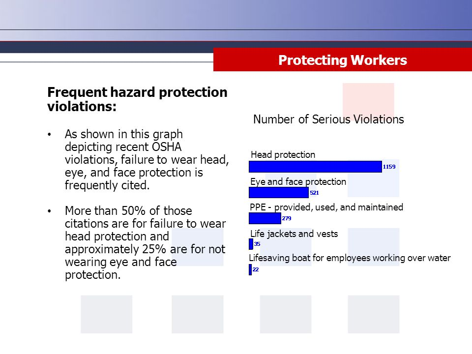 Frequent hazard protection violations: